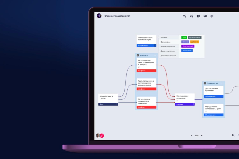 Knowflow, mapas de ideas para pensar con tarjetas y códigos de colores