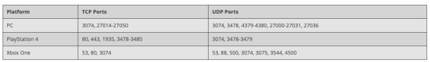 Abrir puertos router movistar TCP UDP