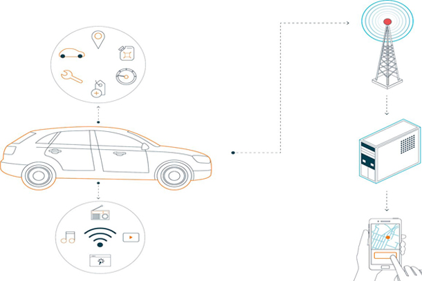 Smart mobility: My car Telefónica IoT