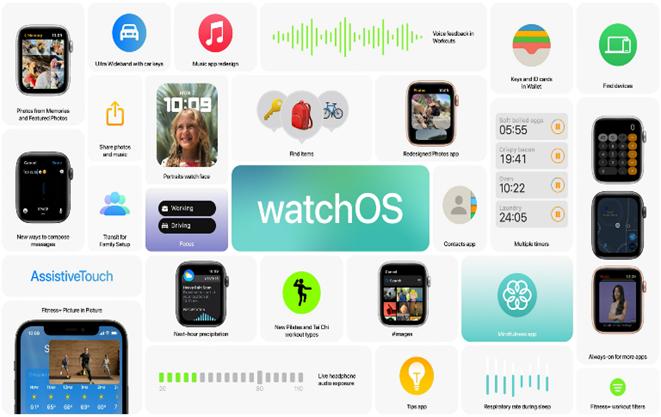 watchOS en Apple WWDC 2021