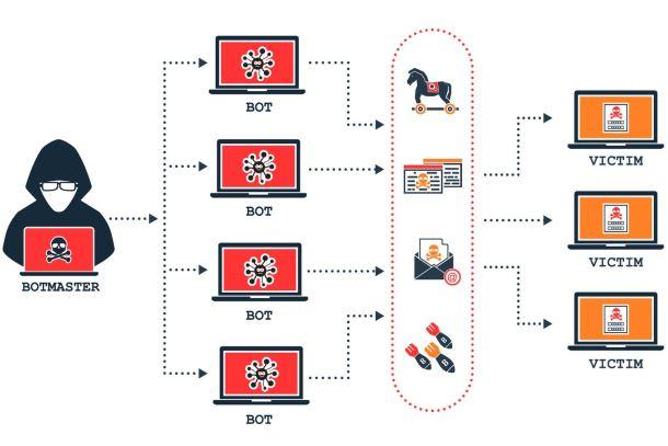 Ataque DDoS - DDoS - IoT - Internet of Things