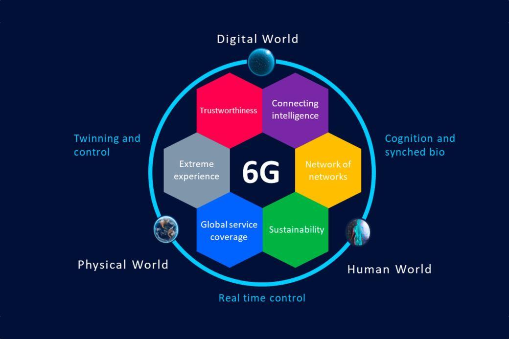 6G, futuro de la conectividad, 5TONIC