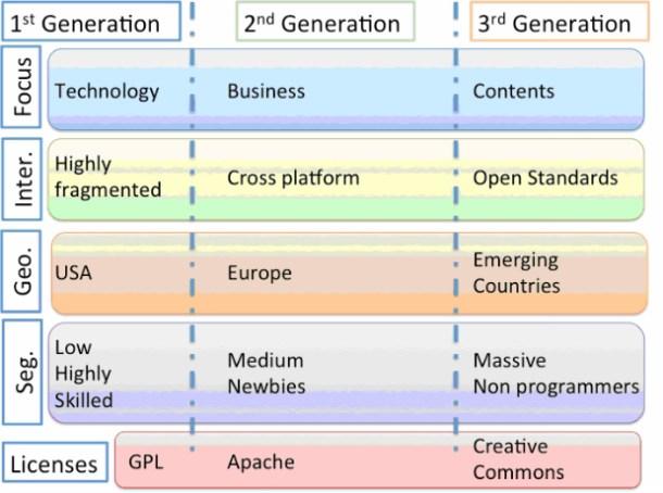 Dinámica de crecimiento de las comunidades de desarrolladores