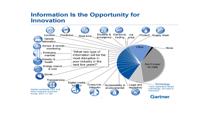 Gartner apuesta por cloud, social, movilidad y big data para 2013