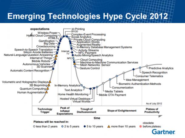 Hype Cycle Gartner 2012