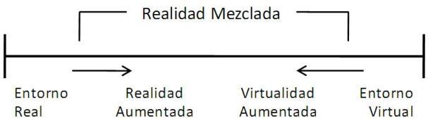 Realidad Mezclada - Modelos de mezcla de entornos reales y virtuales
