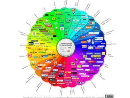 Recursos humanos y redes sociales: ¿al final amigos?