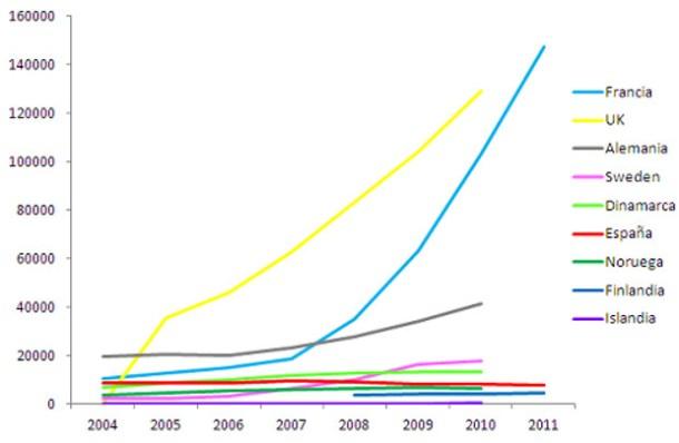 Gráfico de crecimiento de SMS