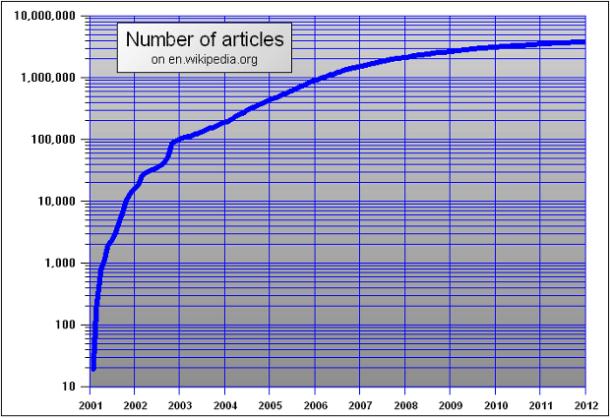 Artículos de la Wikipedia