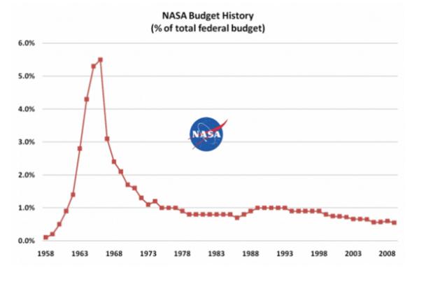 Dinero en la NASA