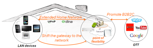 Ilustración 2. Instalaciones para clientes de fibra óptica con router virtualizado